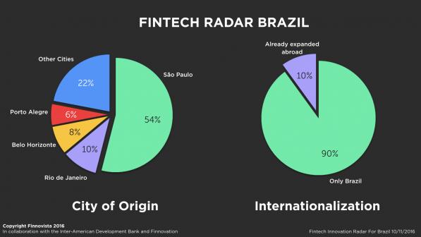 brazil-fintech-radar-cidades