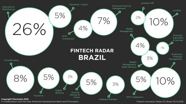 brazil-fintech-radar-porcentagem