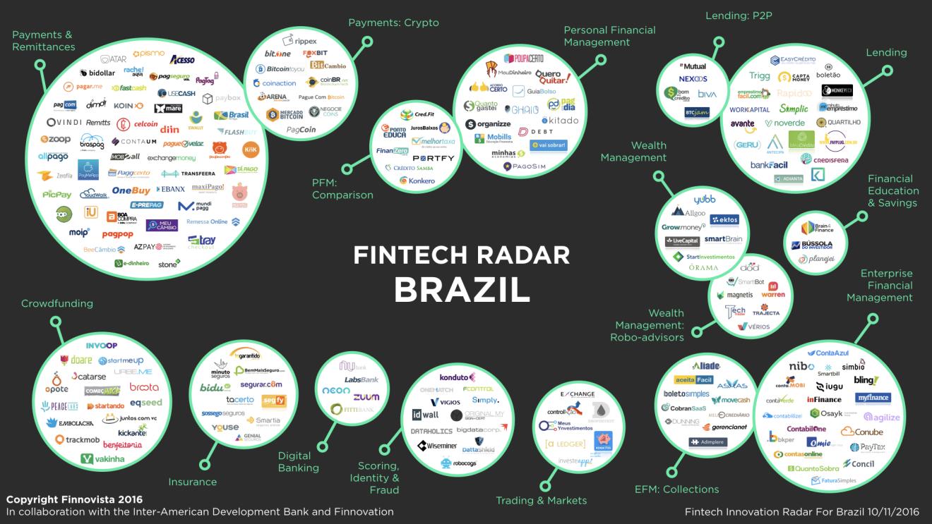 brazil-fintech-radar-startups
