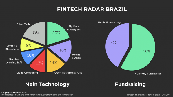 brazil-fintech-radar-tecnologia