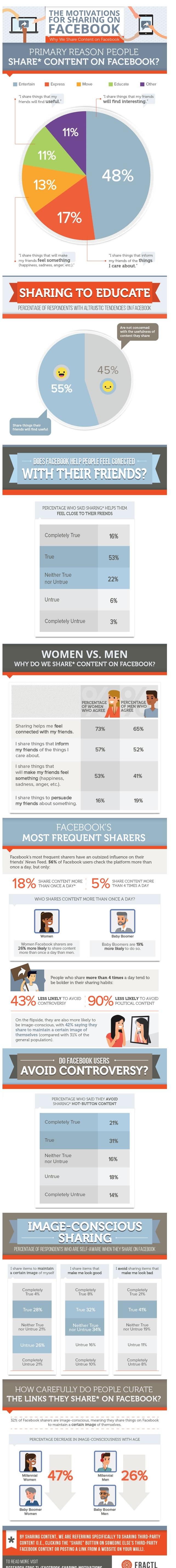 infograficos-sobre-compartilhamento-facebook